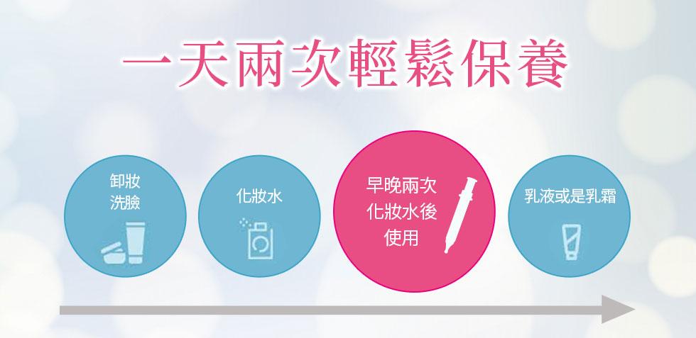 一天兩次輕鬆保養 卸妝洗臉 化妝水 早晚兩次化妝水後使用 乳液或是乳霜